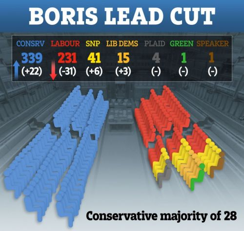 General Election 2019 latest news: Polls show Boris Johnson's lead over Labour narrowing with just a day to go