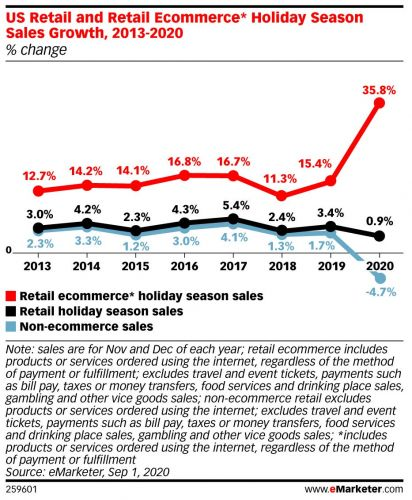 US holiday ecommerce sales are set to surge 35.8% to $190.47 billion, offsetting brick-and-mortar declines