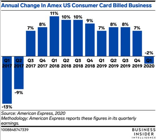 American Express is beginning to see signs of early recovery from the first wave of the pandemic
