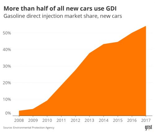 Obama helped make cars more efficient, but now they spew black carbon