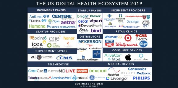Here are the top health tech companies and startups developing wearable medical devices in 2021