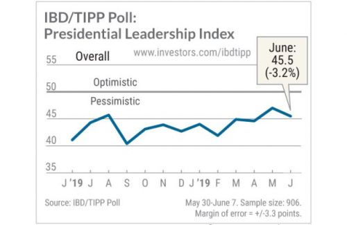 Trump Job Approval, Direction Of Country: IBD/TIPP Poll For June 2019