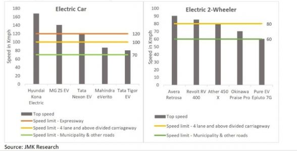 Breaking down EV Myths in India - EV Technology