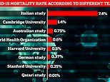 How deadly is Covid-19? Italian study finds mortality rate is 7.4% while Qatari study says 0.01%