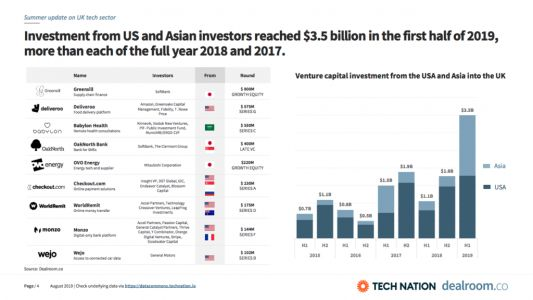 US and Asian investment in UK tech skyrockets
