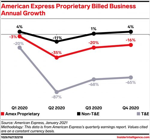 American Express' Q4 volume growth climbed slowly into recovery