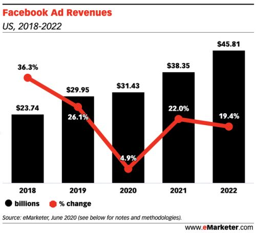 Facebook ad revenue in 2020 will grow 4.9% despite the growing number of brands pulling campaigns