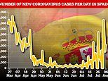 Spain insists it's not been hit by second wave of coronavirus despite recording spike in infections
