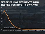 New York City's COVID-19 infection rate rises to 1.52%