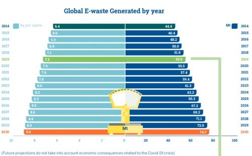 82 percent of World's E-Waste Not Recycled
