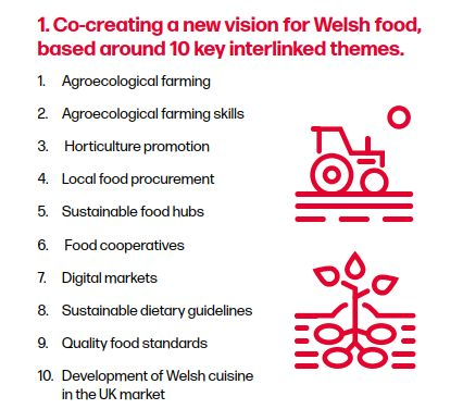 A Welsh Food System Fit For Future Generations