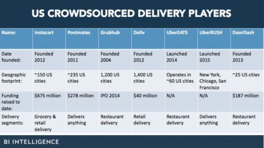 Crowdsourced delivery explained: making same day shipping cheaper through local couriers