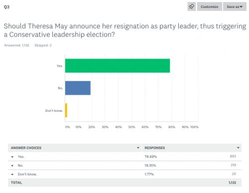 Our survey. A record total of nearly eight out of ten Party members say that May should announce now that she will resign