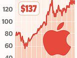 Apple set to unveil quarterly sales of $100bn