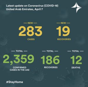 The Number Of Confirmed COVID-19 Cases Reaches 2,359 In The UAE