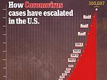 US coronavirus cases jump by 32,000 in a day to pass 300,000 and deaths hit 8,160