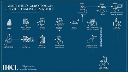 IHCL launches I-Zest digital programme for zero-touch services