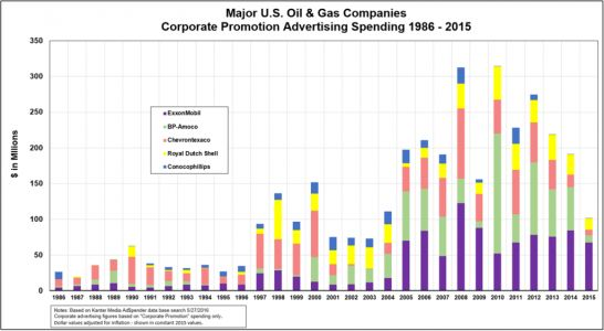Big Oil spent $3.6 billion to clean up its image, and it kinda worked