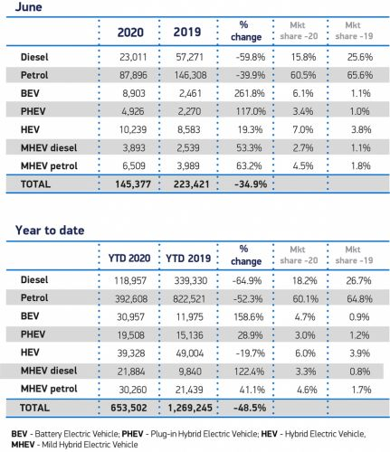 Diesel car sales down nearly 60% in June as electric and hybrid registrations surge