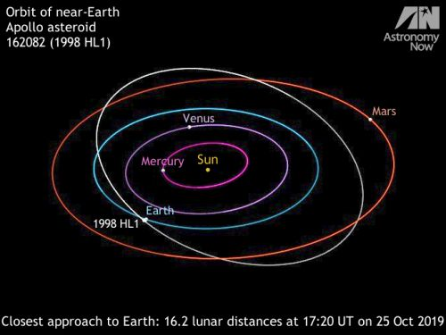 Don't miss the close flyby of bright space rock 1998HL1 in late October