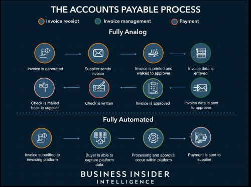 ACCOUNTS PAYABLE AUTOMATION: The multitrillion-dollar accounts payable market is finally digitizing - here's how payments providers can grab a piece of it
