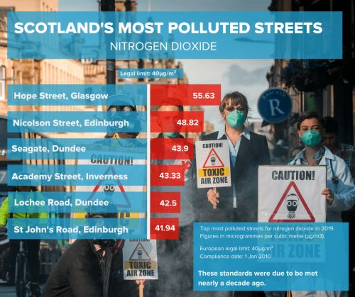 Scotland's most polluted streets