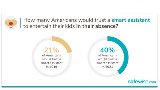 Americans Would Trust Alexa With Their Kids But Not Their Privacy