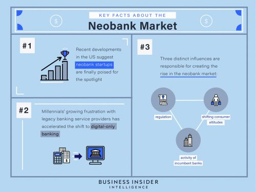 THE EVOLUTION OF THE US NEOBANK MARKET: Why the US digital-only banking space may finally be poised for the spotlight
