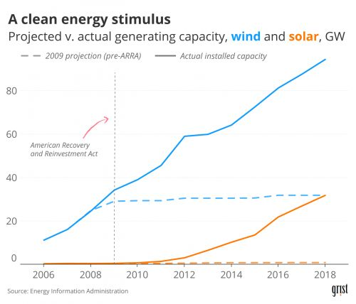 Obama's Recovery Act breathed life into renewables. Now they need rescuing