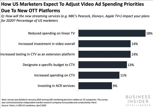 THE AVOD ECOSYSTEM: As cord-cutting shifts the revenue model of media companies, the ad-supported streaming space is poised to take off - here are the key players brands need to know, and how to work with them
