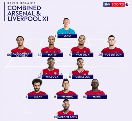 'Shocking', 'Rubbish' - Many fans slam 'clueless' pundit over combined Liverpool-Arsenal side