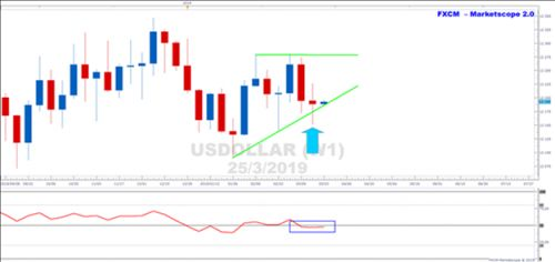 USDOLLAR Triangle Consolidation On Weekly