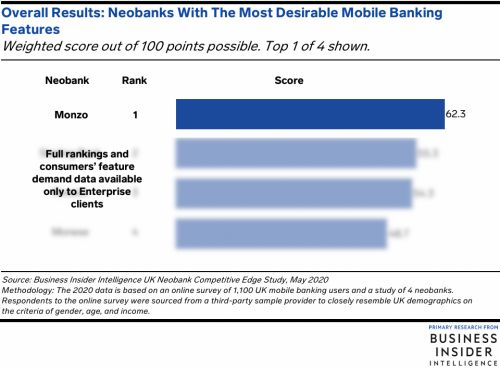 Monzo leads the UK neobank market in offering UK consumers' most valued mobile banking features