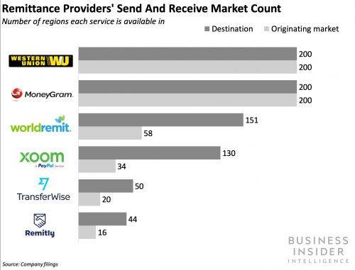 PayPal-owned Xoom is launching sends from 32 European countries