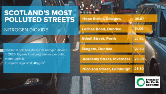 Scotland's Most Polluted Streets in 2020