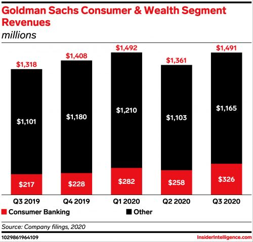 Goldman's Marqeta team-up brings its digital checking account vision closer to fruition