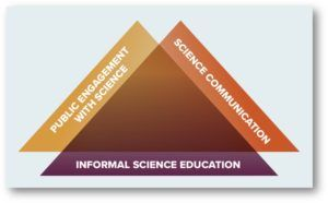 Breaking Down Silos Between Science Engagement Professionals