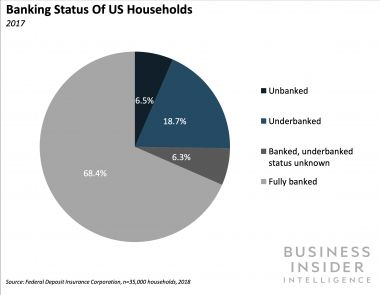 FINTECH AND FINANCIAL INCLUSION: How low-overhead direct banking models enable banks to profitably serve the US' 33 million underbanked households