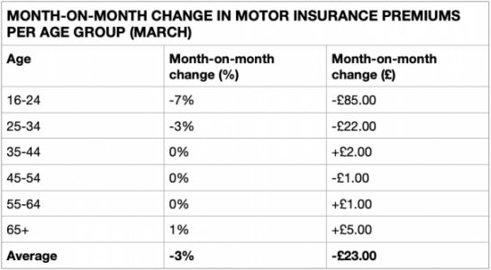 Coronavirus is lowering car insurance premiums for young drivers