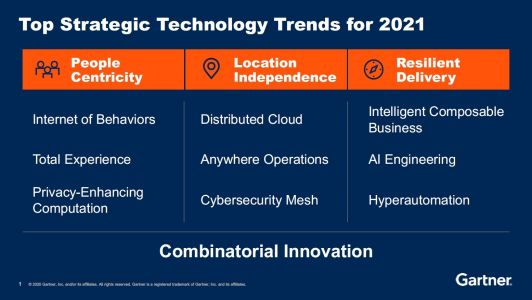 Gartner's Top Strategic Technology Trends for 2021