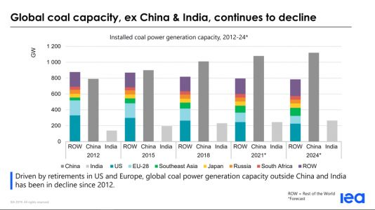 Coal isn't dying. It moved to Asia