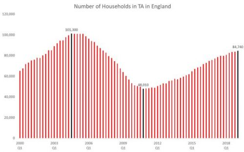 Sajid Javid Claims Homelessness Has Fallen Under The Tories. Except It's Up 77%