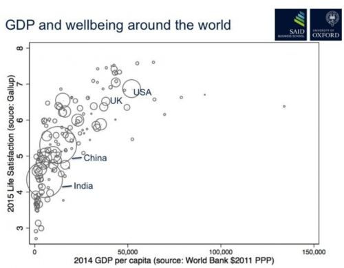 Beyond GDP - welcome to wellbeing