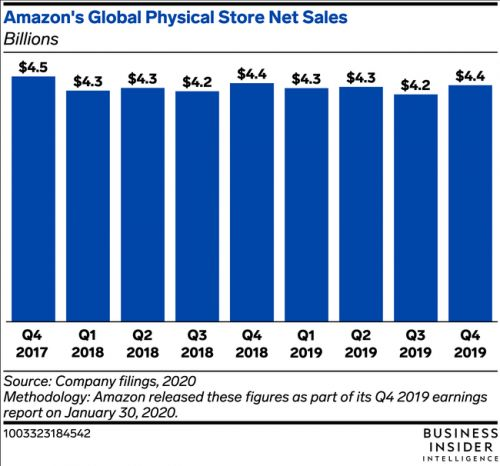Omnichannel fulfillment may be at the heart of Amazon's new grocery store