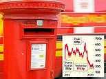 Royal Mail shares crash to all-time low as row with unions threatens to derail turnaround plan