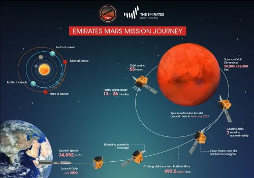 Flying to Mars