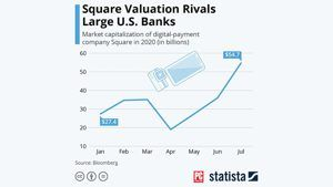 In the Age of COVID-19, Square Is Bigger Than Most Banks