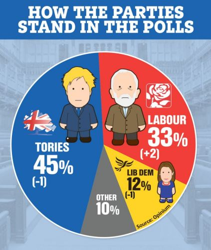General Election 2019 latest news: Latest poll shows Labour up two points