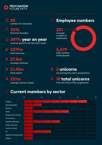 Announcing: the UK companies joining Future Fifty 8.0