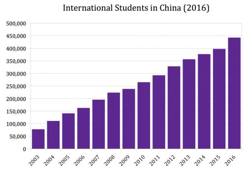 International Students in China: Divergent Journeys and Multidimensional Lives